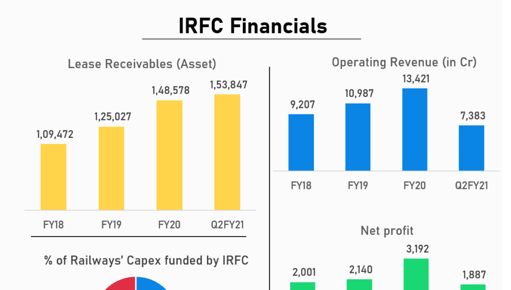 irfc-ipo-allotment-2021