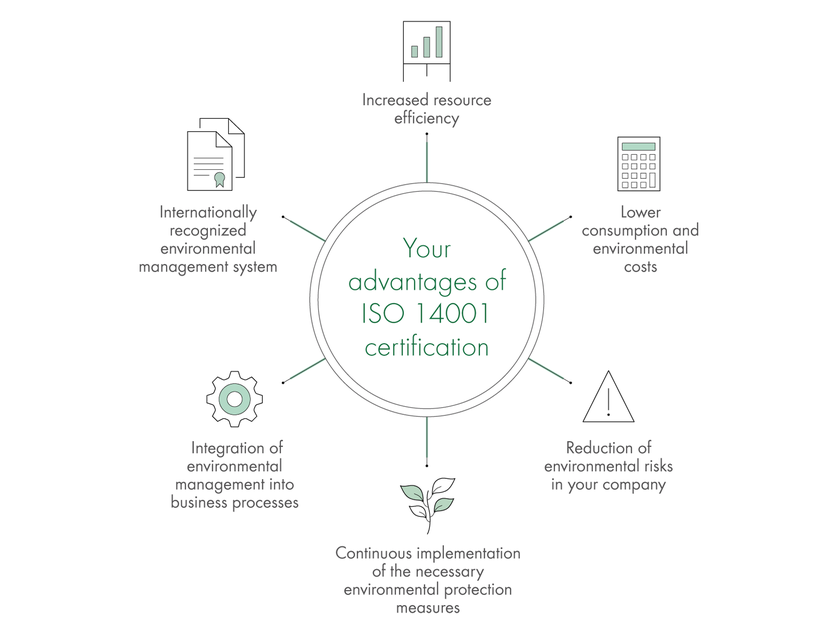 ISO14001 certification process
